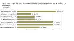 Результати екологічного опитування у Витвицькій ТГ.