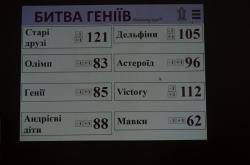 """Відбувся обласний інтелектуальний турнір """"Битва Геніїв""""."""